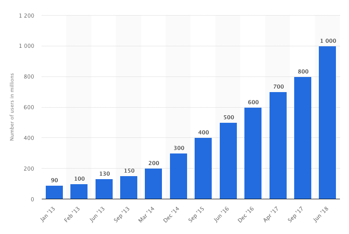 Graph showing increase in Instagram users over the years